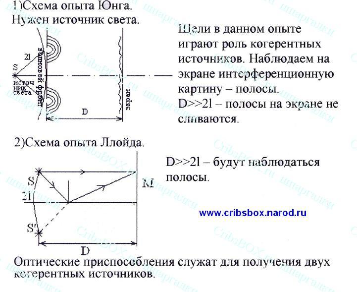 Схема наблюдения интерференции